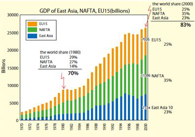 GDP of East Asia economy