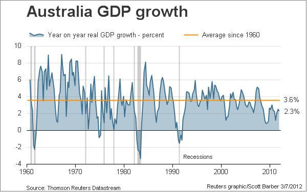 Australia economy GDP growth
