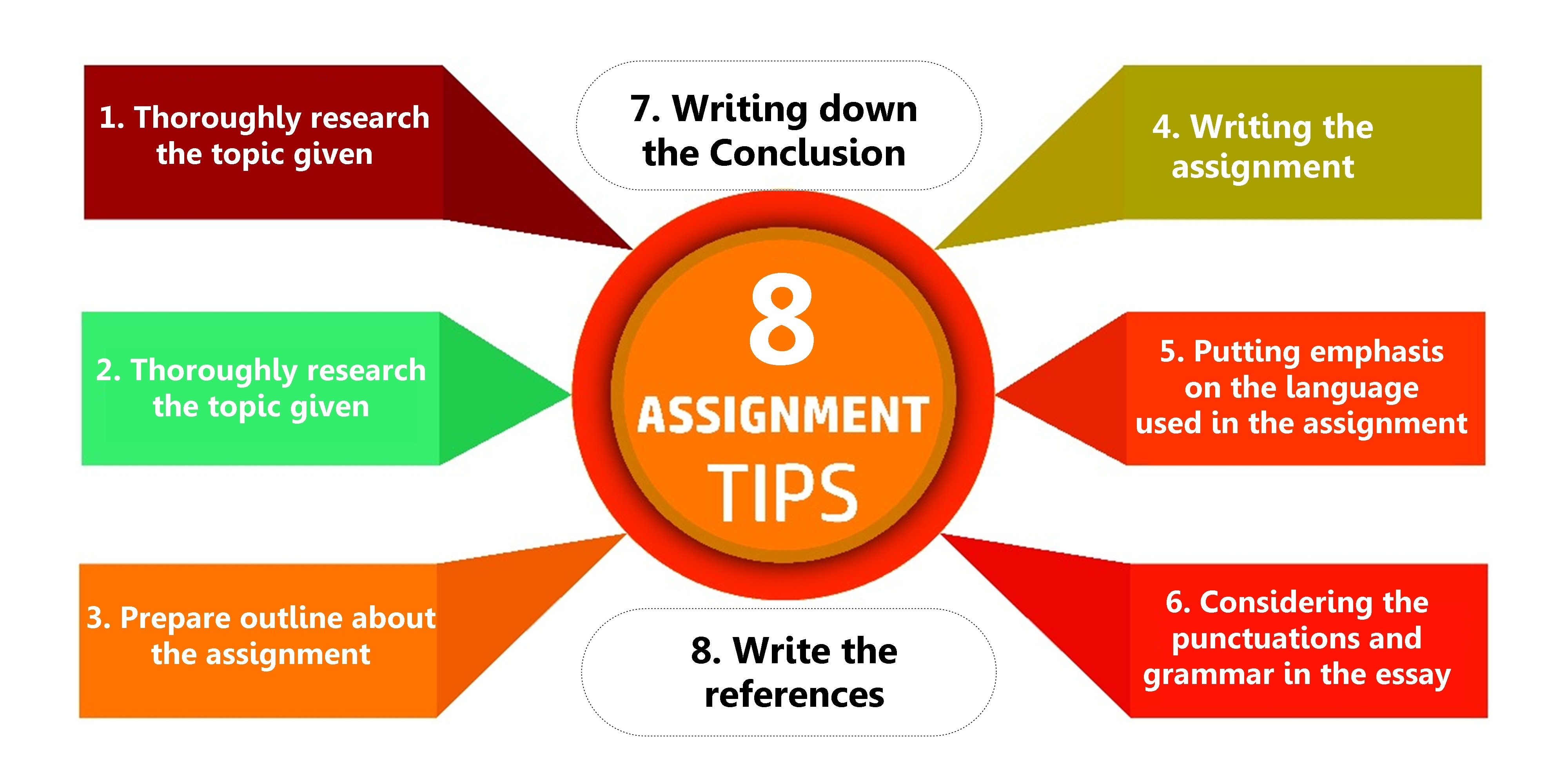 Tips On How To Write An Assignment For College