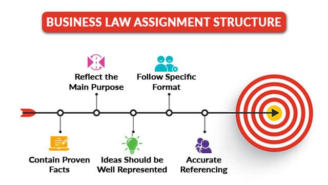 Business Law Assignment Help online myassignmenthelpau